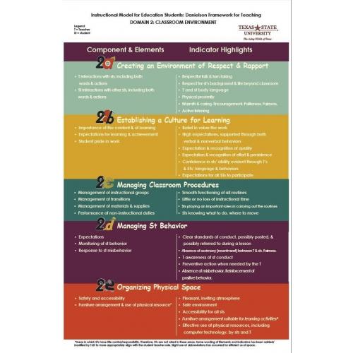 Danielson Framework Poster